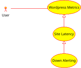 Monitoring WordPress with Prometheus in a Kubernetes Cluster - Erwin
